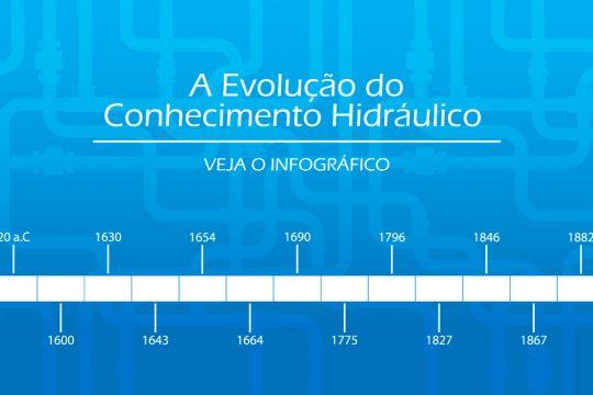 Infográfico | Hidráulica e a evolução do conhecimento