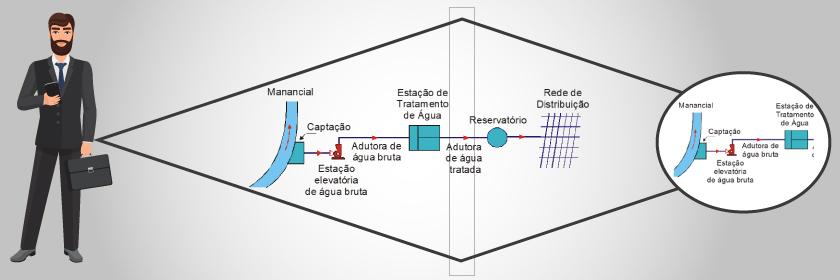 Visão Losangolar - Crise Hídrica